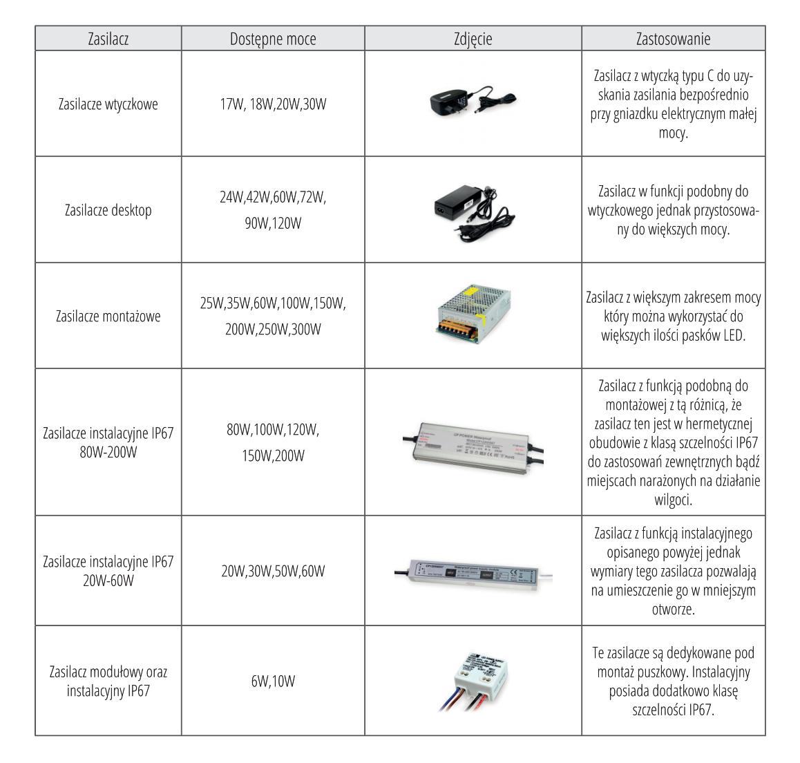 Tabela Zestawienie Zasilaczy do Taśm LED
